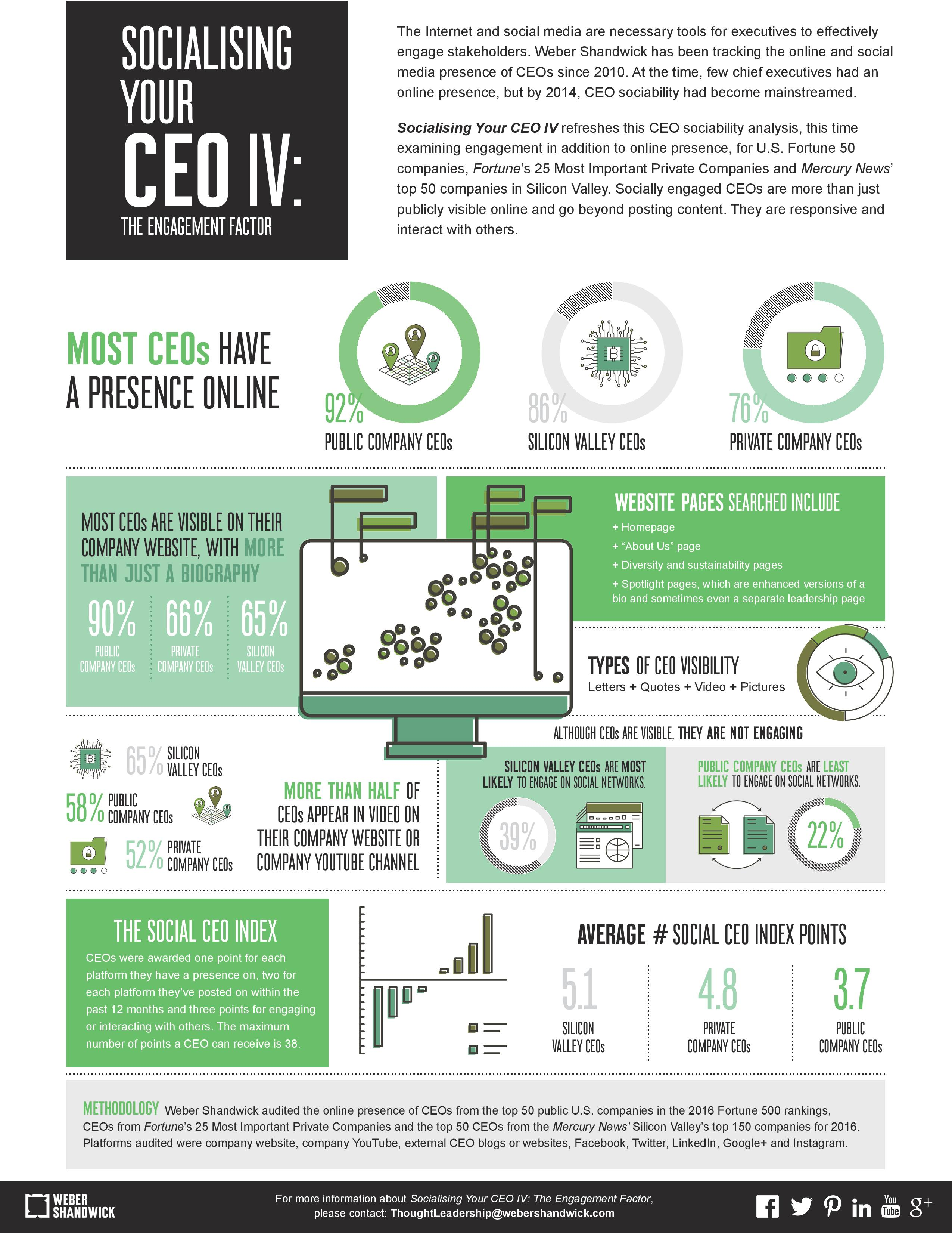 SocializingYourCEO-Infographic FINAL-page-001